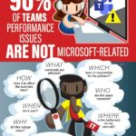 90% of Teams Performance Issues are *NOT* Microsoft Related – Get Network Monitoring