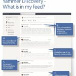 Yammer Discovery – What is in my feed?