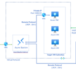 Manage RDP and SSH connectivity at scale with Azure Bastion