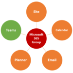 How to access files and folders shared with the Microsoft 365 Group via Shared with Us Link